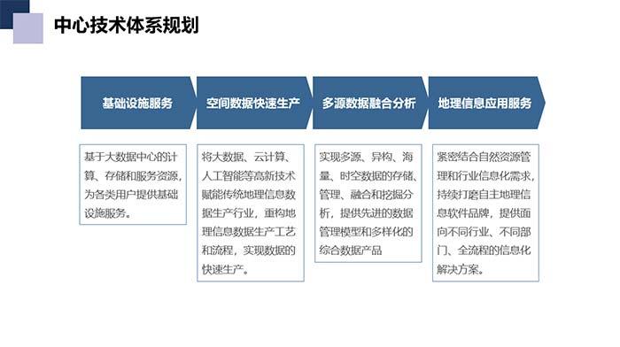 创新技术体系  引领事业发展